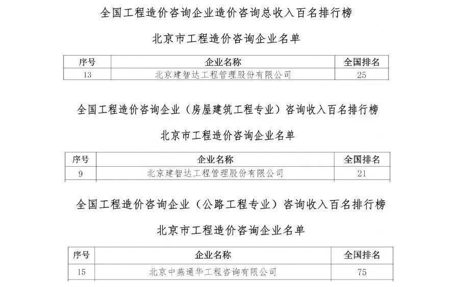 远瓴数据集团子公司—建智达、中燕通华  荣登工程咨询企业全国收入百强榜
