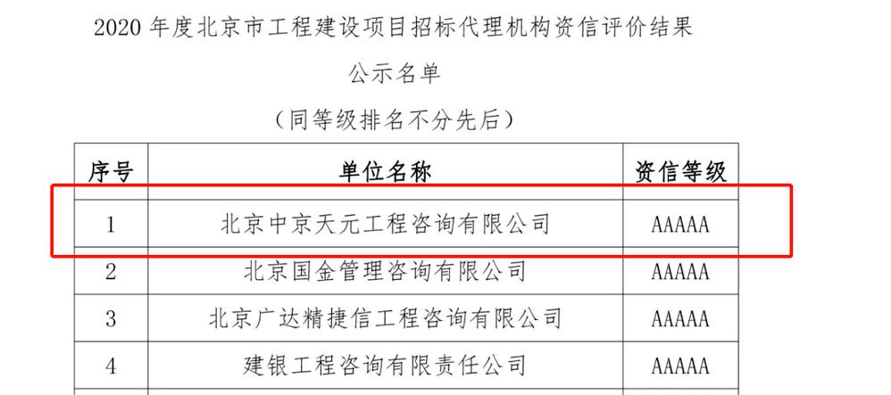 """北京中京天元工程咨询有限公司""""荣获""""2020年度北京市工程建设项目招标代理资信评价等级AAAAA级""""称号"""