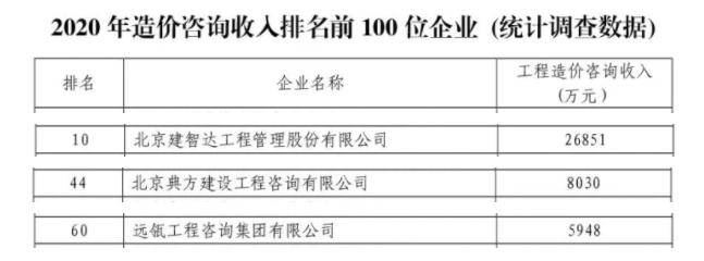 喜讯 远瓴数据集团三家子公司入选北京市造价咨询收入排名前100名