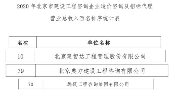 最新!北京市造价咨询企业收入百名榜:远瓴数据集团三家子公司名列前茅!