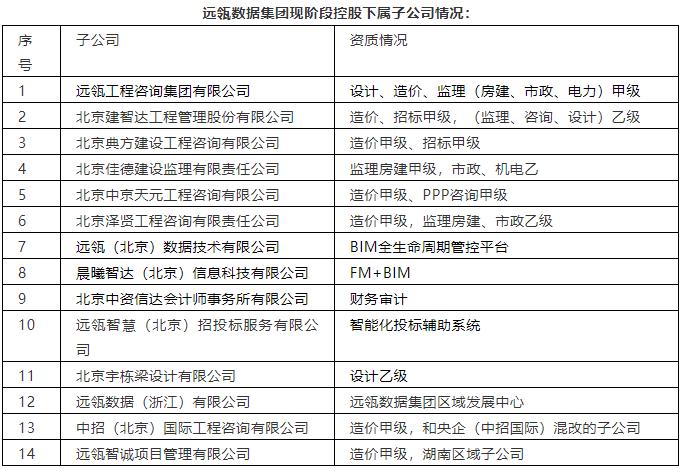 中标喜讯!远瓴数据集团子公司成功中标——丰台创新中心 9#楼内装工程(监理) 中标金额:88万!