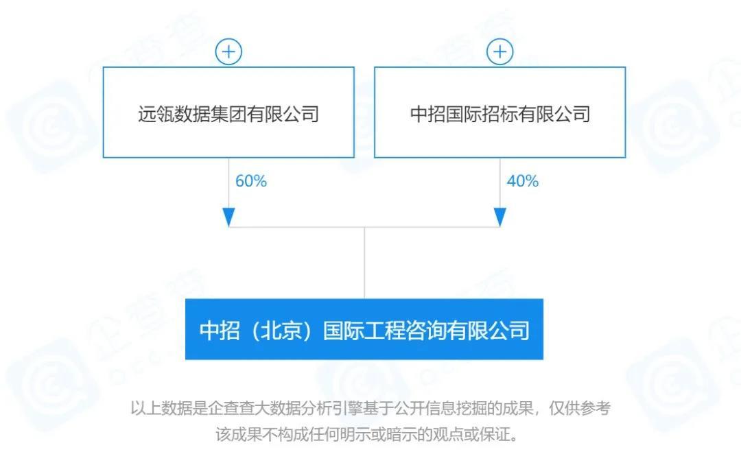 远瓴数据集团助力央企股权混改,投资中招(北京)国际工程咨询有限公司60%股份
